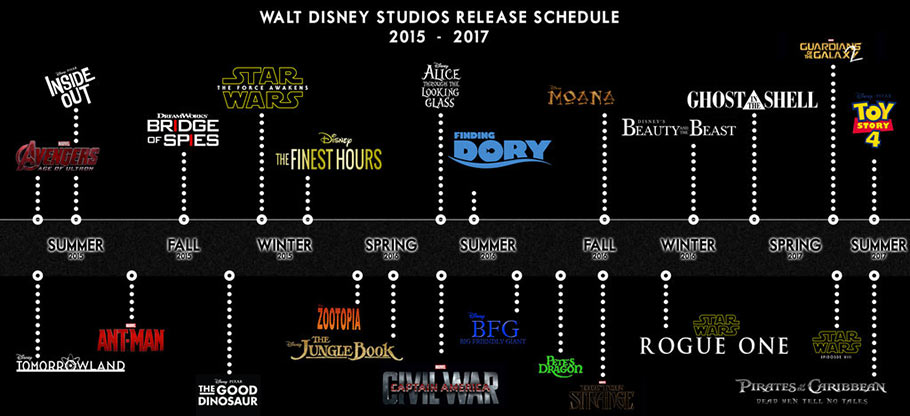 Disney's upcoming tentpole releases reflect the company's franchise strategy. (Click to enlarge.)