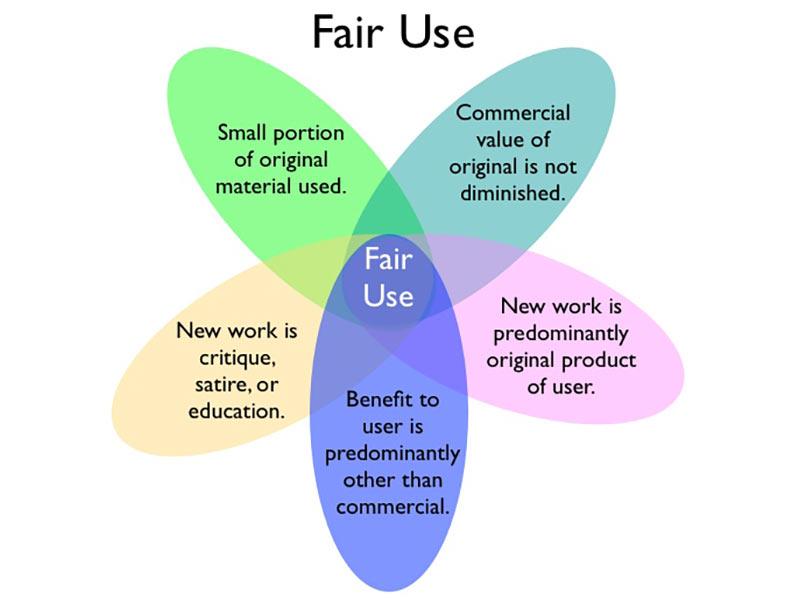 Factors used to determine fair use. (Image: Gregory Paul Johsnon/CC BY-SA 3.0 US)