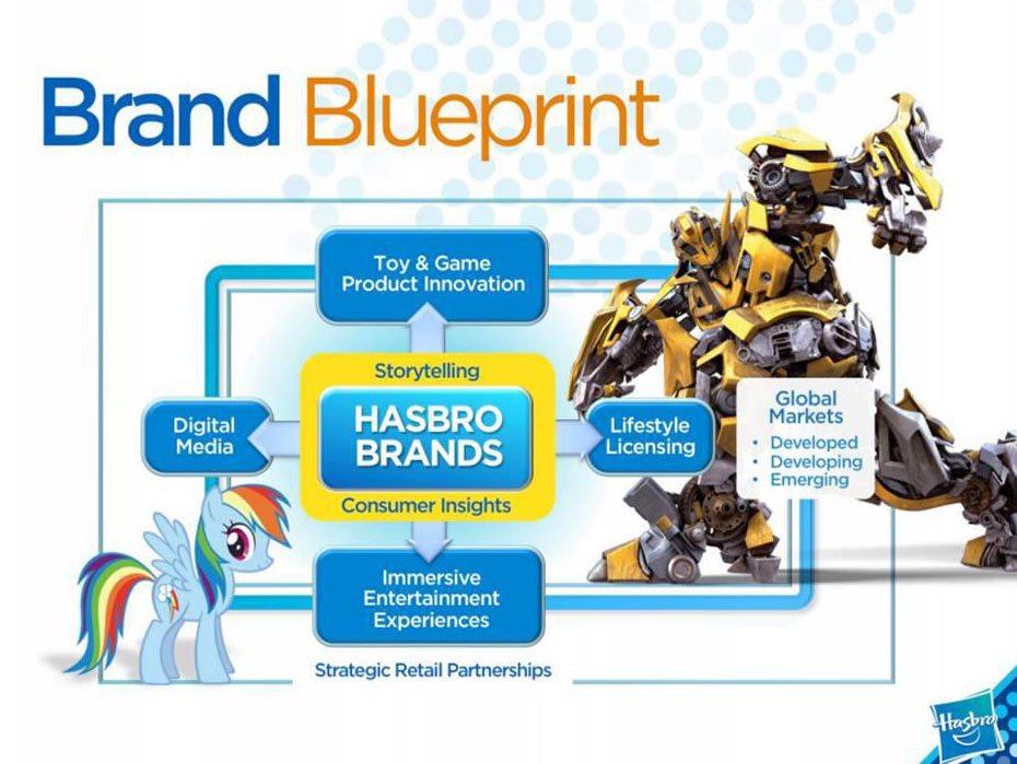 hasbro_brandbluprint