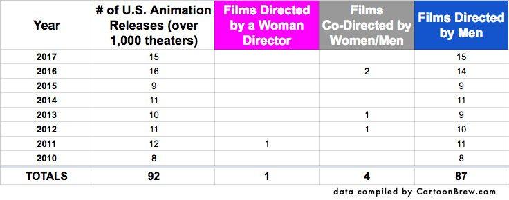 animatedfeatures_directing