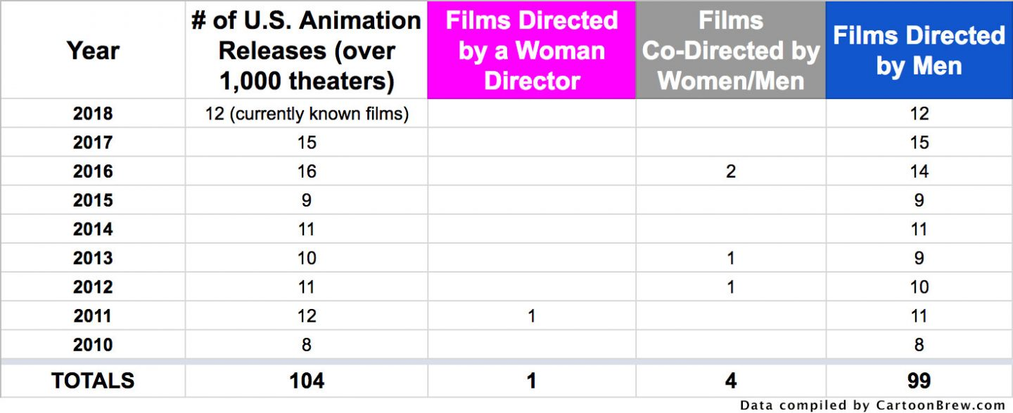 Animated features directed in 2010s.