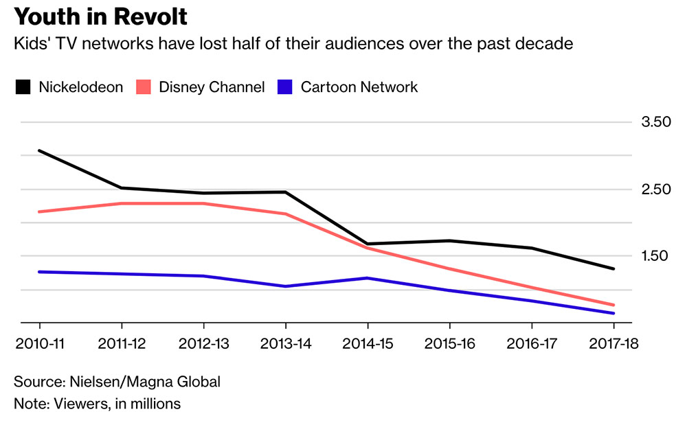 Nickelodeon Disney Channel And Cartoon Network Ratings Are In Free