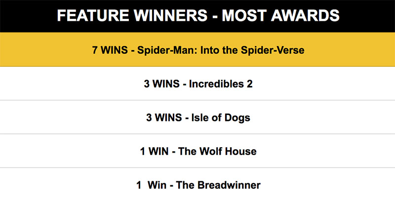 Surprise Of The Year: Sony Animation's 'Spider-Man' Has