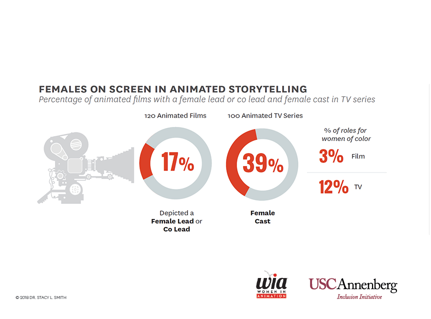 Annecy 2019: First-Ever Inclusion in Animation Study
