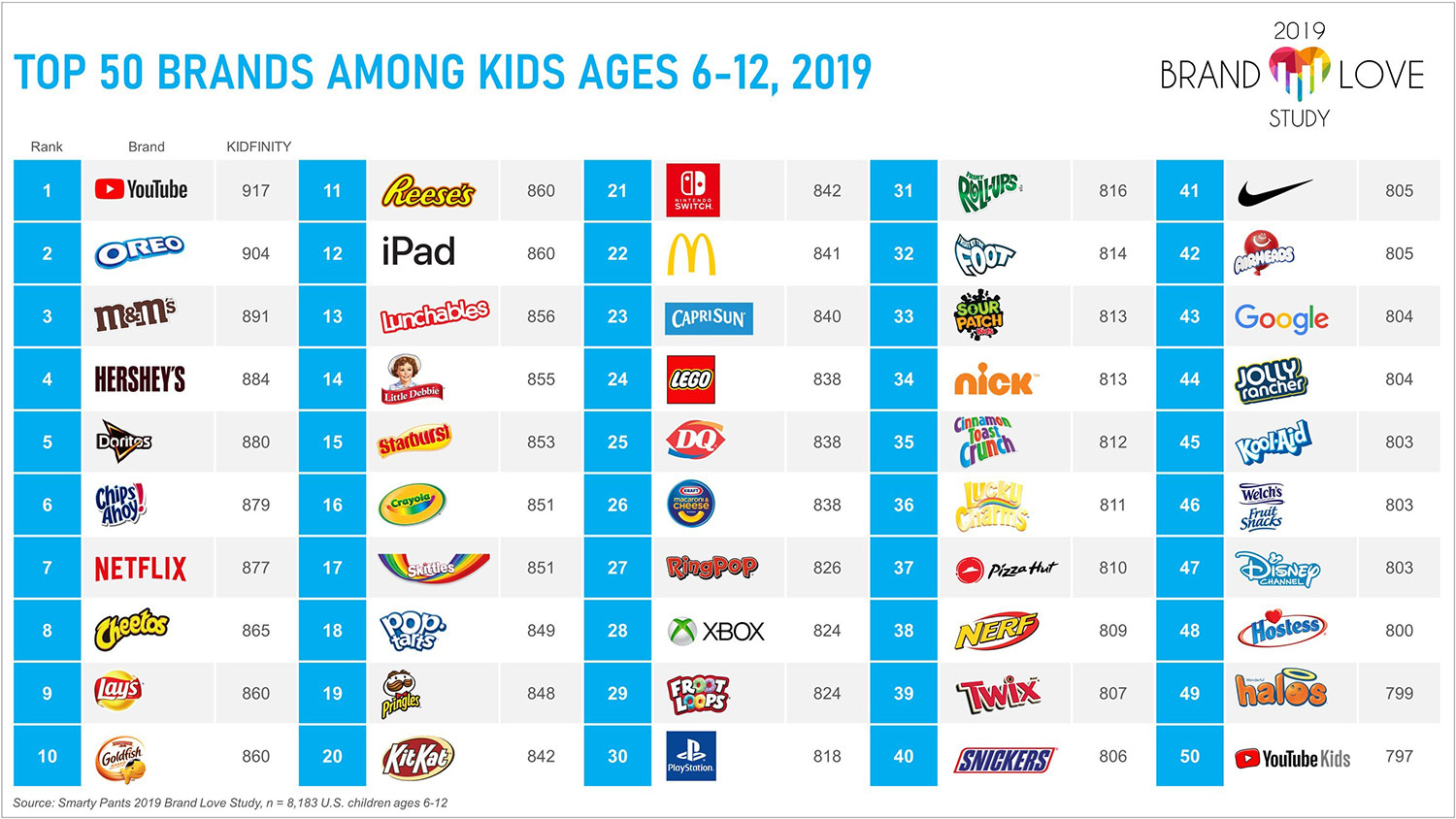 Youtube Netflix Are More Loved By U S Kids Than Nickelodeon Disney Channel And Cartoon Network