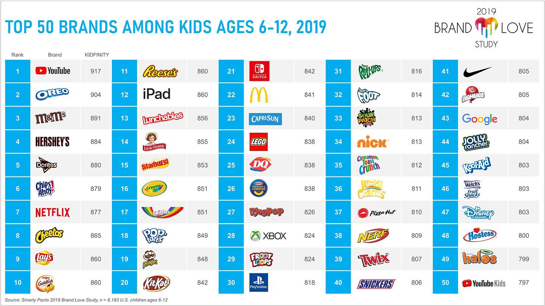 Top 50 kids' brands