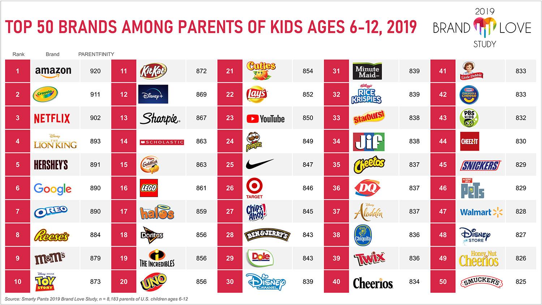 Top 50 kids' brands among parents.