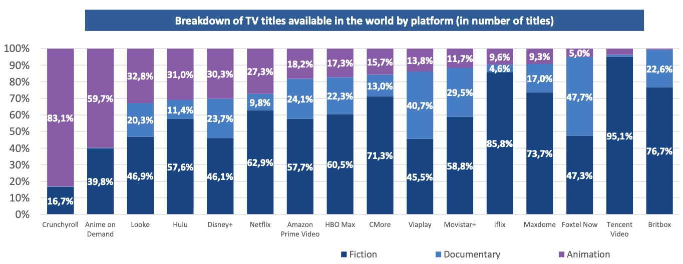 Animation by SVOD graph