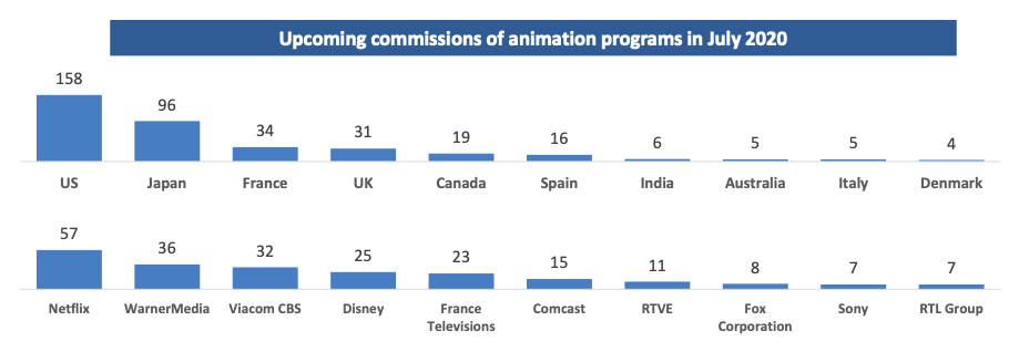 French animation commissioning graph