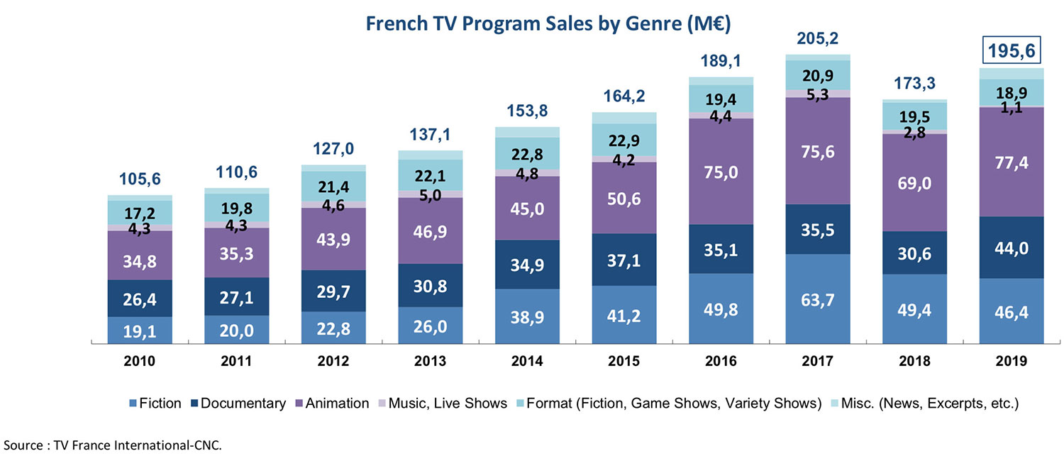 French TV Exports 2019