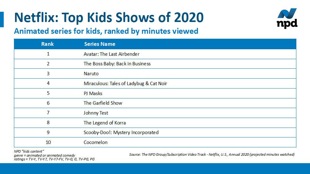 Top 10 Netflix Kids Show