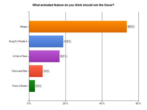 Feature Oscar Survey