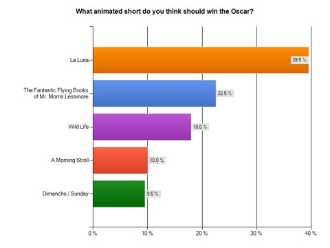 Short Oscar Survey